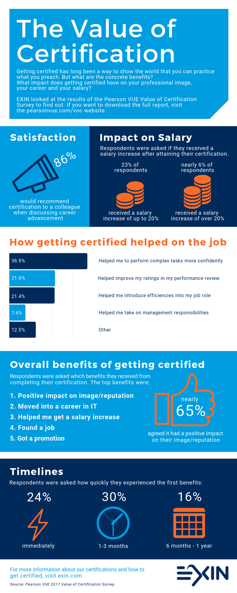 The Value of Certification Infographic